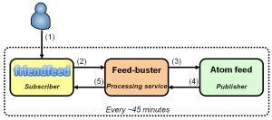 Feed-buster architecture